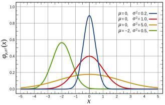 Funciones de densidad de probabilidad. Distribución normal.